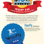 We're #1! Voted Top Affiliate Network and Affiliate Manager