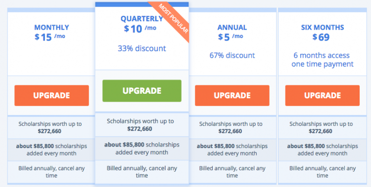 ScholarshipOwl's CPS cost-to-consumer breakdown.