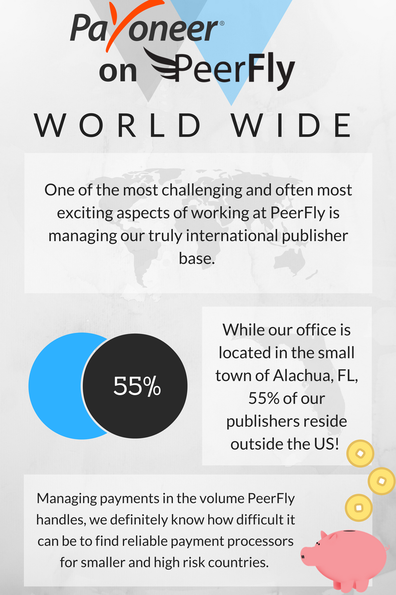 Payoneer is a good fit for the 55% of publisher residing outside the US.
